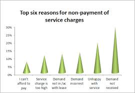 Legal Q&A Withholding service charge payments